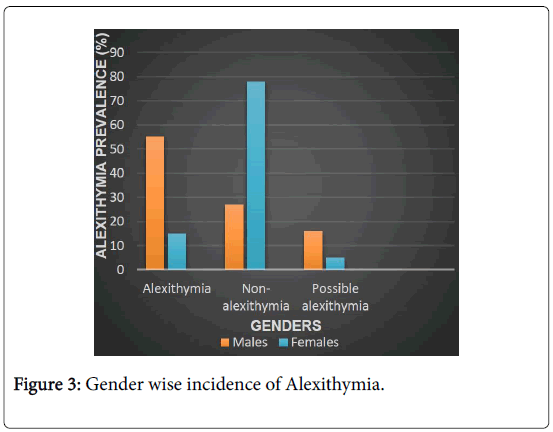 epidemiology-open-access-Gender-wise