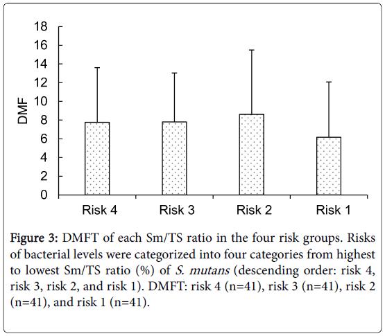 epidemiology-open-access-risk-groups