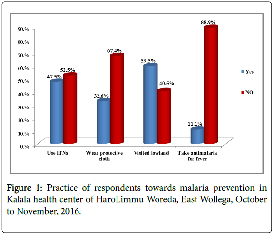 Prevalence of Malaria and Associated Factors among Febrile