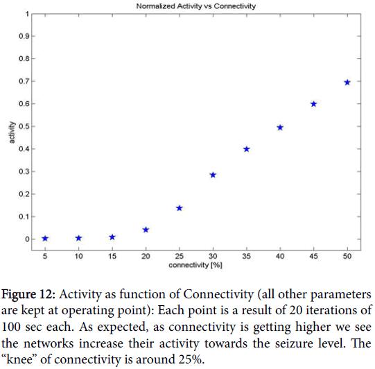 epilepsy-Activity-function-Connectivity