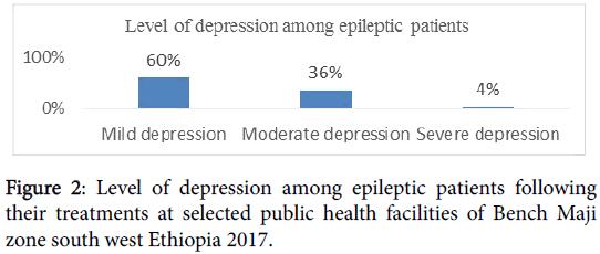 epilepsy-Level-depression