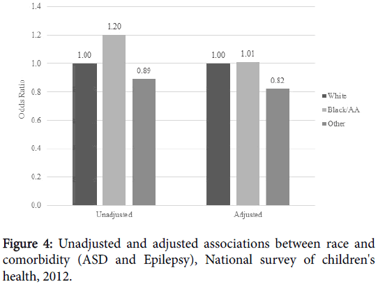 epilepsy-Unadjusted-adjusted-associations