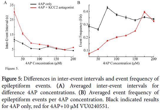 epilepsy-inter-event-intervals