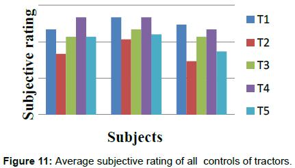 ergonomics-Average-subjective