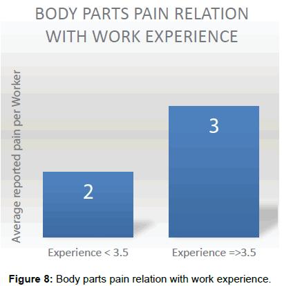 ergonomics-Body-parts-pain