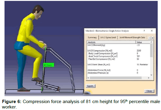 ergonomics-Compression-force-analysis