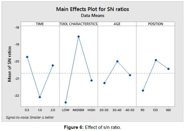 ergonomics-Effect-s-n-ratio