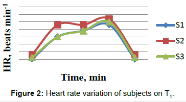 ergonomics-Heart-rat-variation