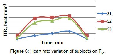 ergonomics-Heart-rate-subjects