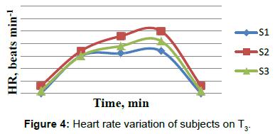 ergonomics-Heart-rate-variation