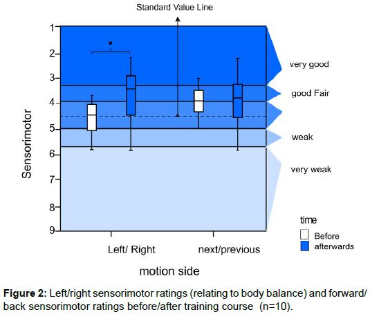 ergonomics-Left-right-sensorimotor