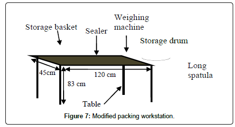 ergonomics-Modified-packing