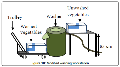 ergonomics-Modified-washing