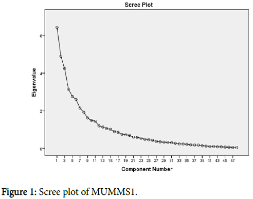 ergonomics-Scree-plot-MUMMS1