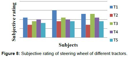 ergonomics-Subjective-rating