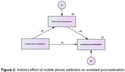 ergonomics-effect-mobile-phone