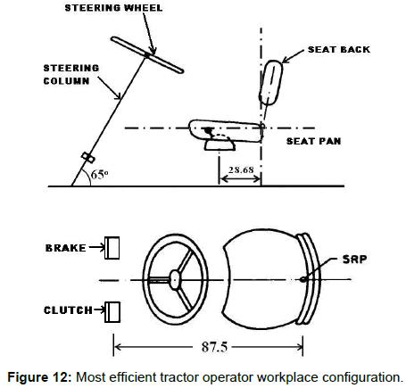 ergonomics-efficient-tractor-operator