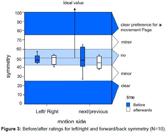 ergonomics-forward-back-symmetry