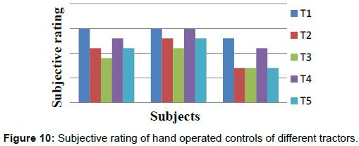 ergonomics-hand-operated-controls