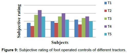 ergonomics-operated-controls