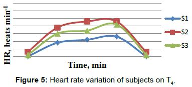 ergonomics-rate-variation-subjects