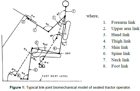 ergonomics-seated-tractor-operator