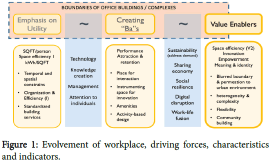 ergonomics-workplace-driving-forces