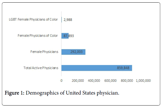 family-medicine-medical-science-research-Demographics