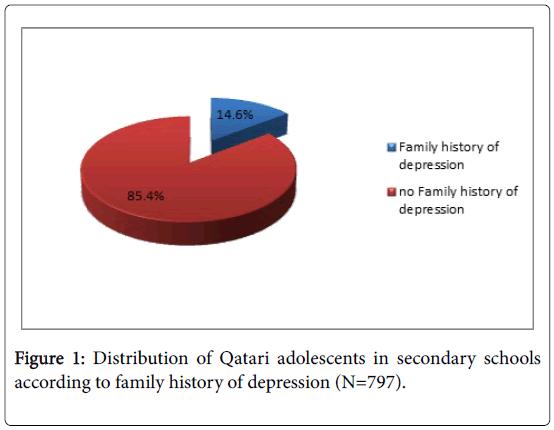 family-medicine-medical-science-research-Qatari-adolescents
