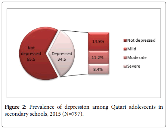 family-medicine-medical-science-research-depression-among