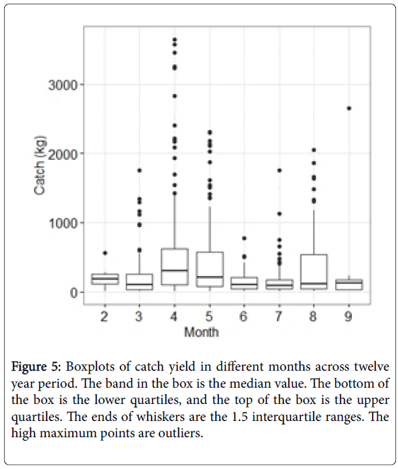 fisheries-and-aquaculture-journal-Boxplots