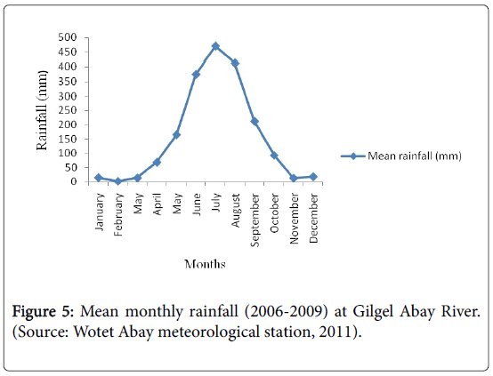 fisheries-and-aquaculture-journal-Gilgel-Abay-River