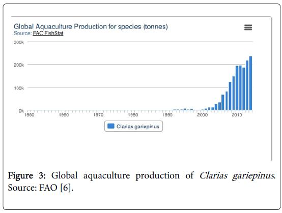 fisheries-and-aquaculture-journal-Global-aquaculture