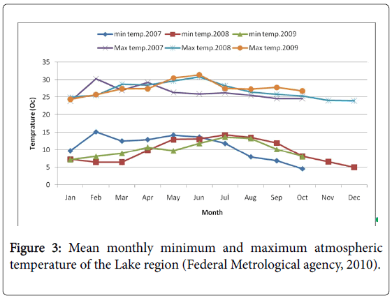 fisheries-and-aquaculture-journal-Metrological-agency