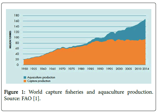 fisheries-and-aquaculture-journal-World-capture-fisheries