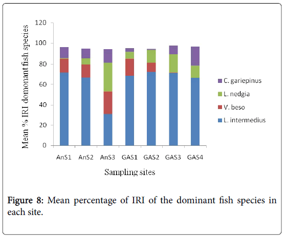 fisheries-and-aquaculture-journal-dominant-fish