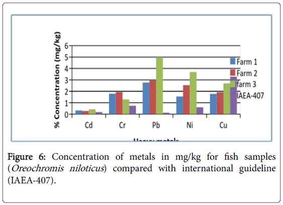 fisheries-and-aquaculture-journal-fish-samples