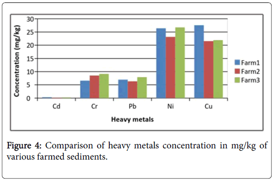 fisheries-and-aquaculture-journal-heavy-metals
