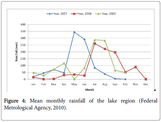 fisheries-and-aquaculture-journal-lake-region