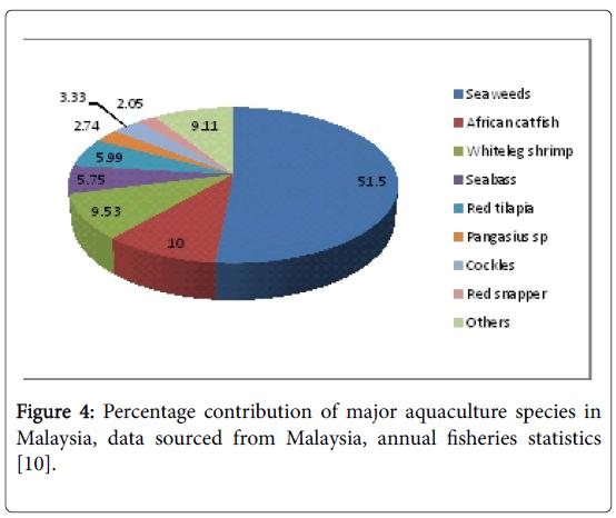 fisheries-and-aquaculture-journal-major-aquaculture