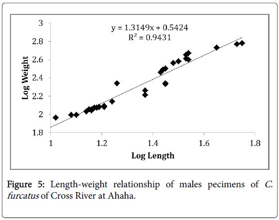 fisheries-and-aquatic-Cross-River-Ahaha