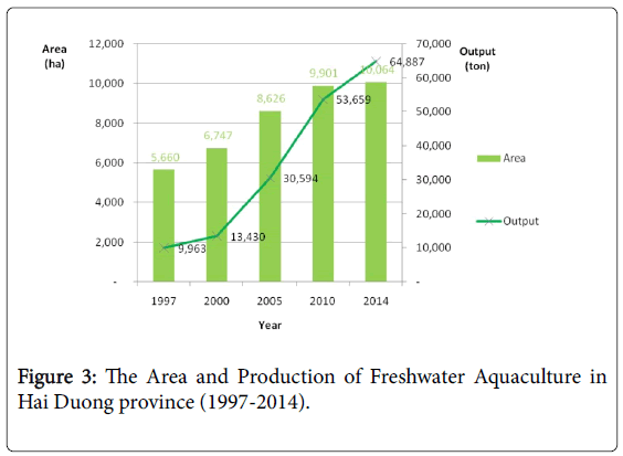 fisheries-and-aquatic-Freshwater-Aquaculture