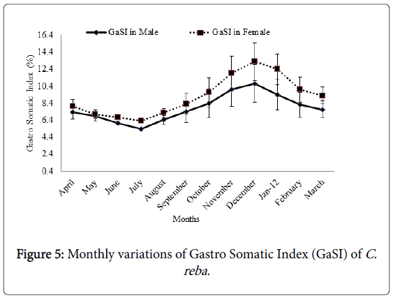 fisheries-and-aquatic-Gastro-Somatic-Index