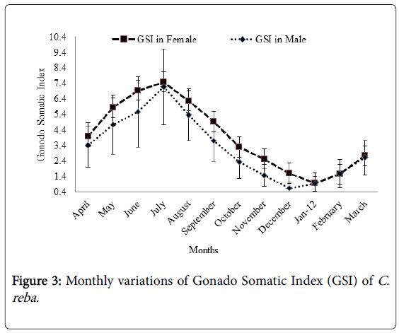 fisheries-and-aquatic-Gonado-Somatic-Index