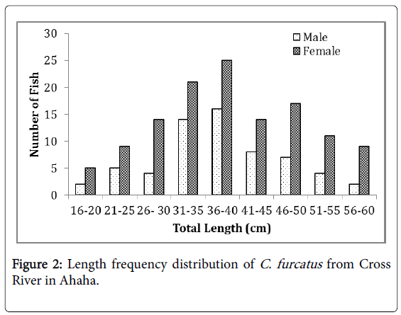 fisheries-and-aquatic-Length-frequency