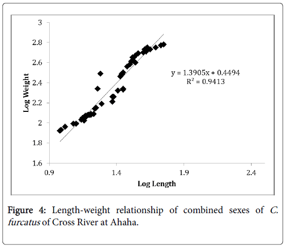 fisheries-and-aquatic-Length-weight-relationship