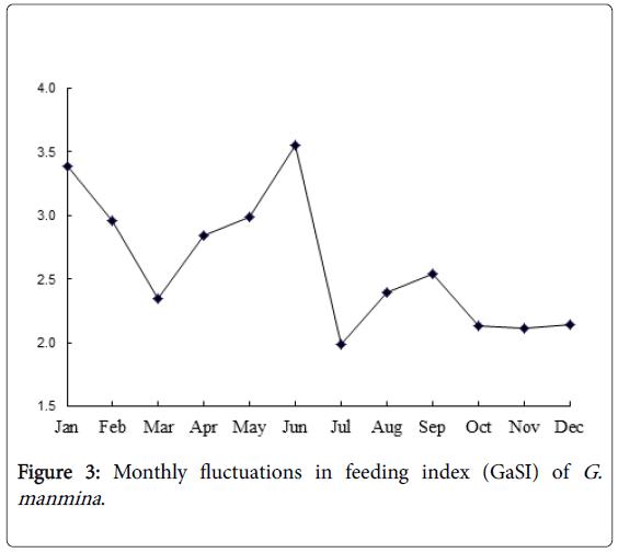 fisheries-and-aquatic-feeding-index