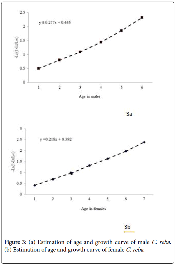 fisheries-and-aquatic-growth-curve-female