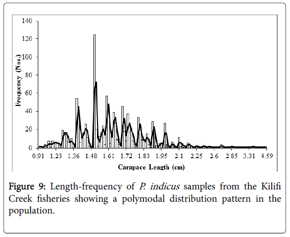 fisheries-aquaculture-journal-distribution-pattern