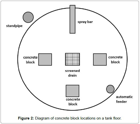 fisheries-livestock-production-concrete-block-locations